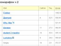 Блог SeoKiev вылетел из Сапомарафон-а, глюк или ручная работа?