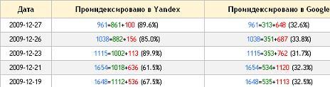 Вылетело из индекса Яндекса 250-300 уже проиндексированных страниц