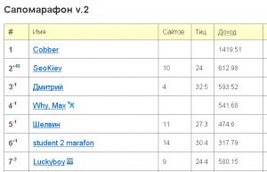 Блог SeoKiev сново в сапемарафоне (респект spryt)