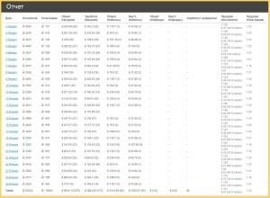 статистика одного из вебмастеров партнерской программы BookDozer