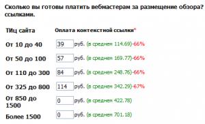 Минимальные цены GoGetLinks
