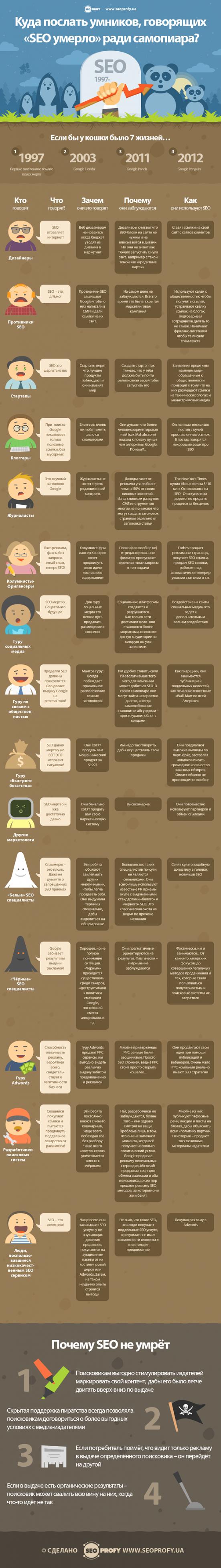 Инфографика: SEO умерло или нет?