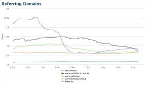 Сравнения топовых интернет магазинов электроники по доменам