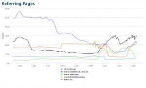 Сравнения топовых интернет магазинов электроники по ссылкам